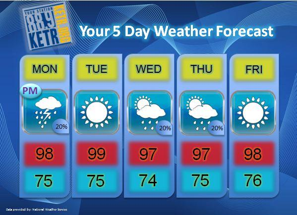 Your Weekly Weather Forecast for Monday, August 6th.