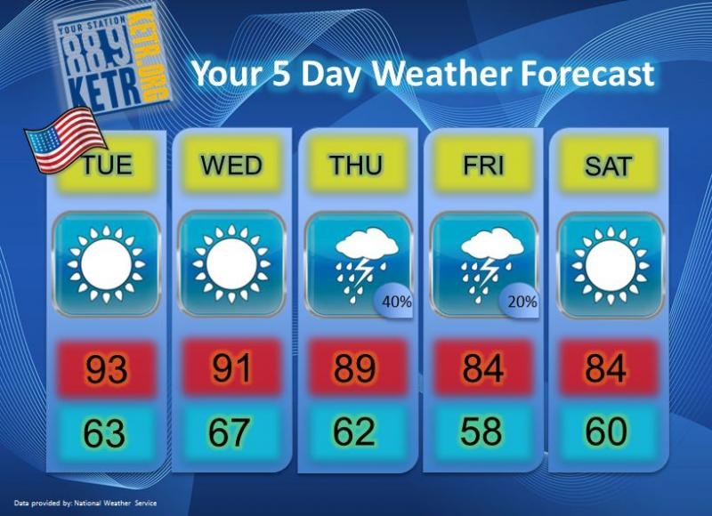 Your Weekly Weather Forecast for Tuesday, September 11th