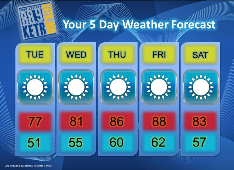 Your Weekly Weather Forecast for Tuesday, September 18th