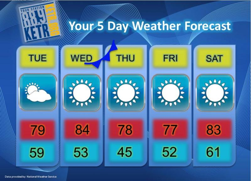 Your Weekly Weather Forecast for Tuesday, October 16