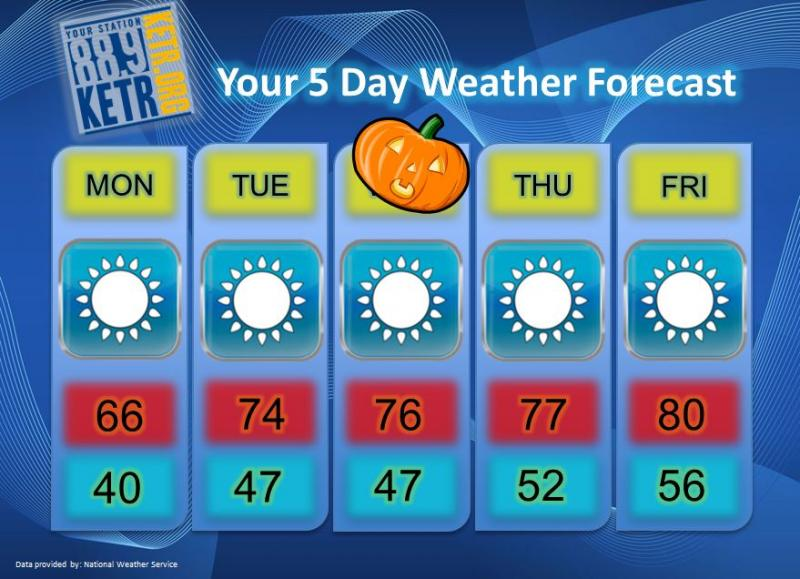 Your Weekly Weather Forecast for Monday, October 29th