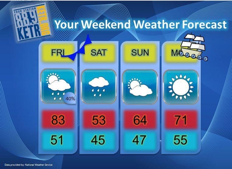 Your Weekend Weather Forecast for Friday, October 5th