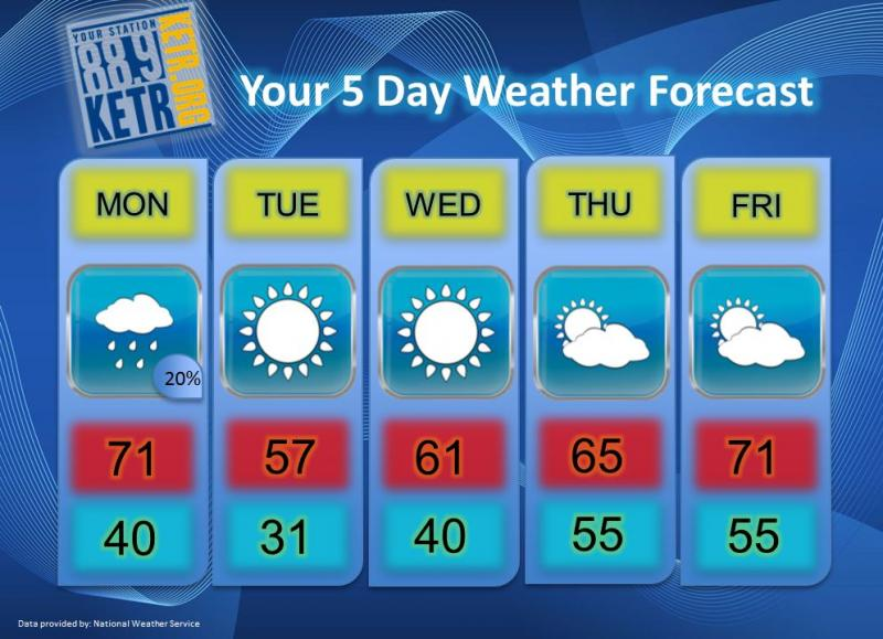 Your Weekly Weather Forecast for Monday, November 26th