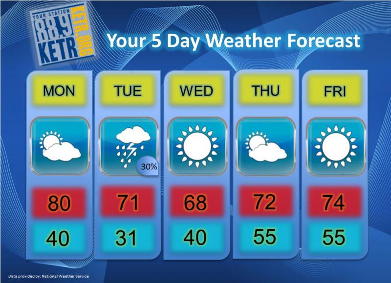 Your Weekly Weather Forecast for Monday, December 3rd.