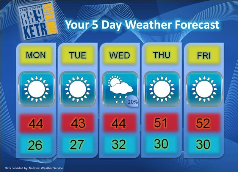 Your Weekly Weather Forecast for Monday, January 14th.