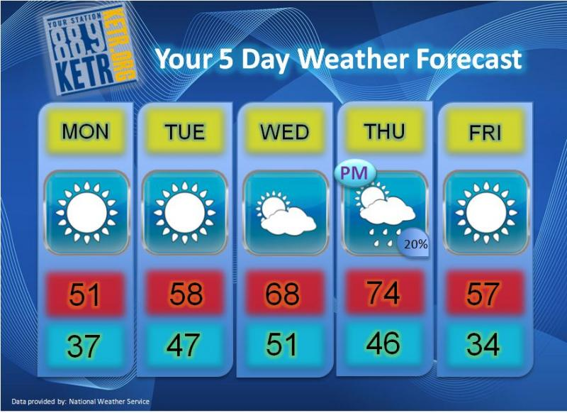 Your Weekly Weather Forecast for Monday, January 22nd