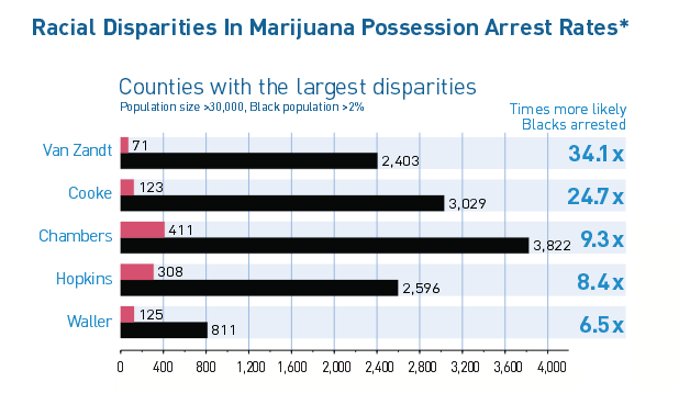 In Texas, Van Zandt and Hopkins counties were among those with high arrest discrepancies during 2010.