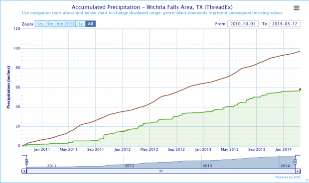 Precipitation records for the last three years in Wichita Falls, Texas, one of the areas hit hardest by the drought. The brown line is the expected precipitation level, and the green area is actual levels.