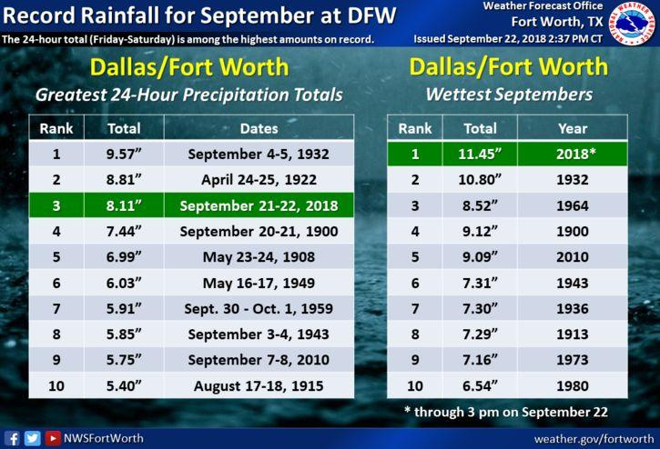 September 2018 has been the wettest ever recorded by the Dallas-Fort Worth office of the National Weather Service.