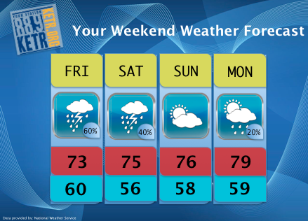 Your Weekend Weather Forecast for Friday May 11th