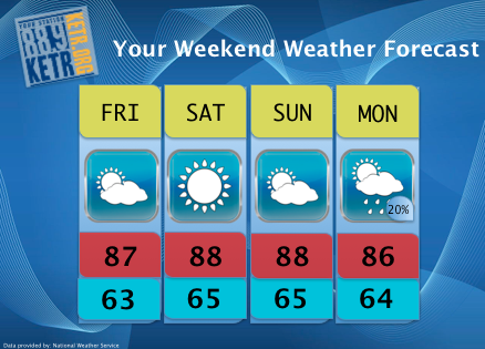 Your Weekend Weather Forecast for Friday May 17th