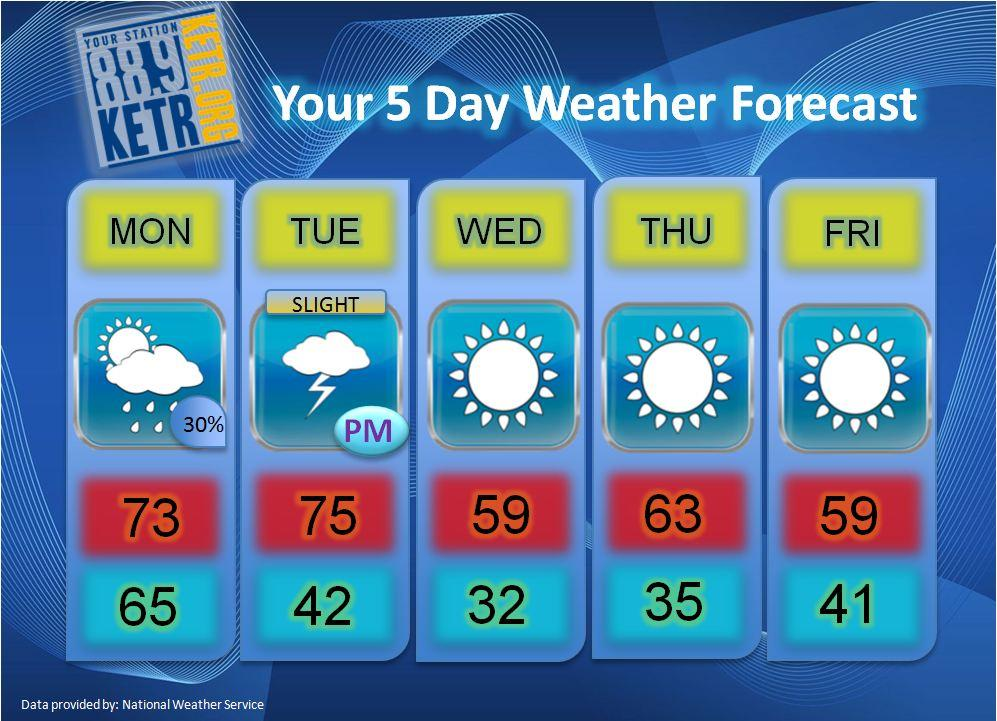 Cooler Weather Expected this Week | 88.9 KETR