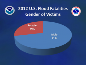 Men made up more than 70 percent of flood fatalities in 2012.
