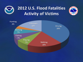 Most flood fatalities happen while driving.