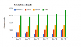 Oklahoma Prison Growth