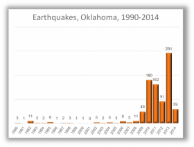 Magnitude 2.0 and greater Oklahoma earthquakes from 1990-2014.
