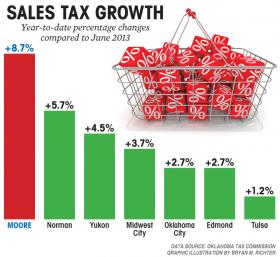 Moore Sales Tax Growth chart
