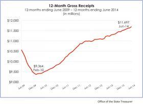 State Gross Tax Receipts