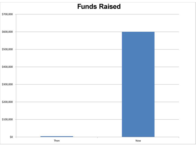 And so has fundraising (annual giving from individuals and businesses)