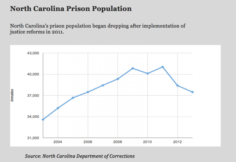 The prison population in North Carolina is falling in the face of criminal justice reform efforts