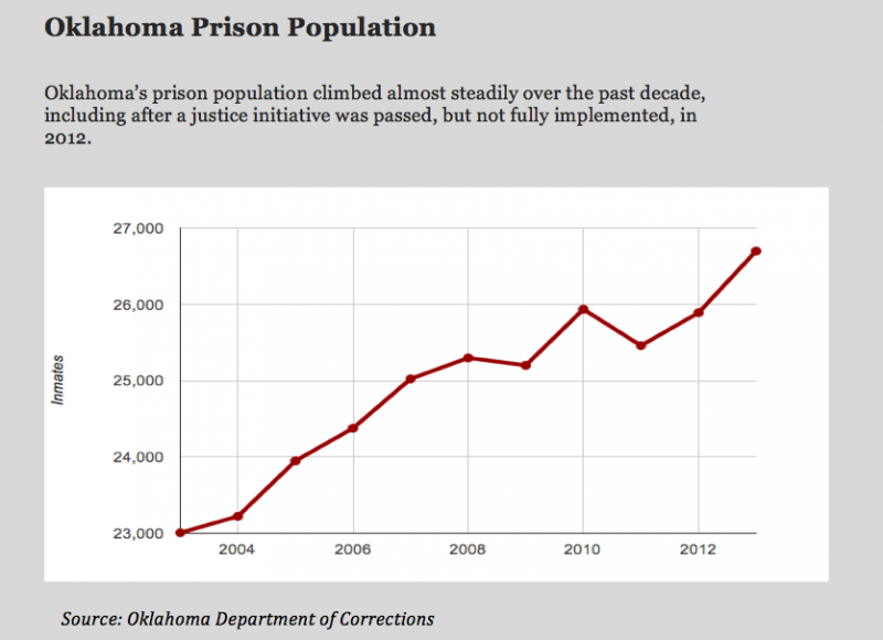 Oklahoma's inmate population continues to climb despite efforts to reduce the number of resdients behind bars.