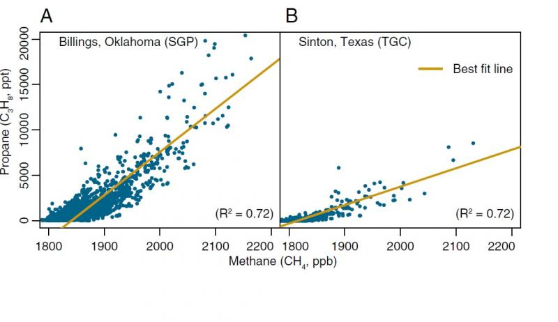 Correlations between propane and CH4 at NOAA/DOE aircraft observation sites in Oklahoma (A) and Texas (B) over 2007–2012. Correlations are higher in these locations than at any other North American sites.