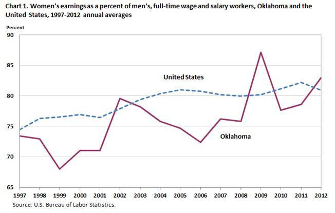 In 2012, Oklahoma women who were full-time workers had median weekly earnings of $631 or 83.0 percent of the $760 full-time median weekly earnings of Oklahoma men.