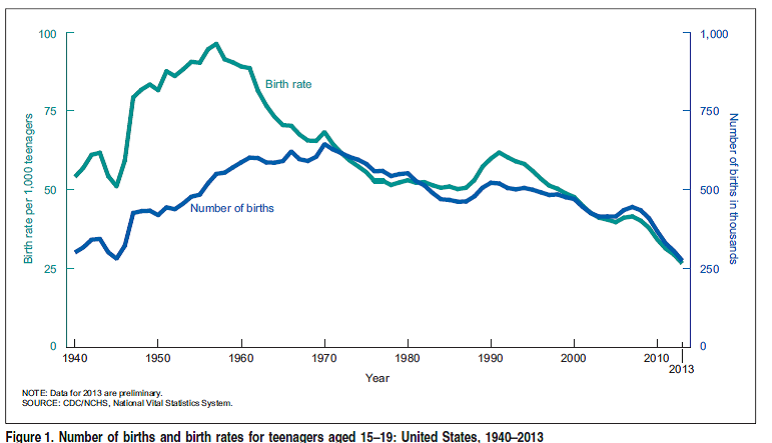 Teen Births, Teenagers 15-19, 1940-2013