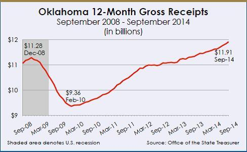 Oklahoma 12-Month Gross Receipts September 2014