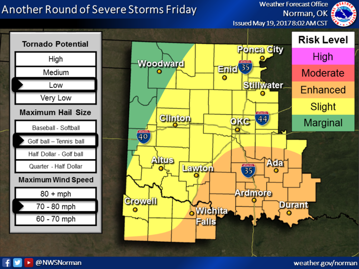 The National Weather Service forecasts a low potential for tornadoes on Friday.