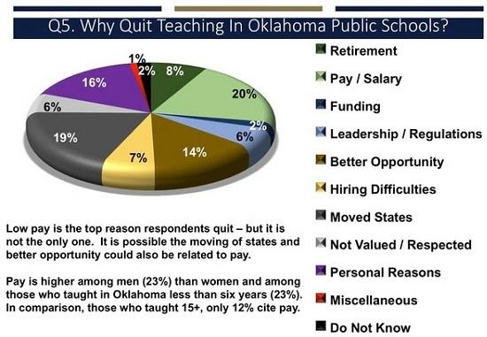In a survey of former Oklahoma public school teachers, 48 percent of respondents chose pay as the most important factor in their decision to quit teaching.
