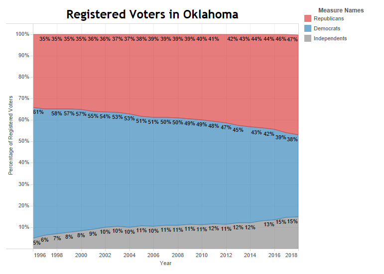 Data from the Oklahoma State Board of Elections shows Republicans are still a majority of registered voters in Oklahoma.