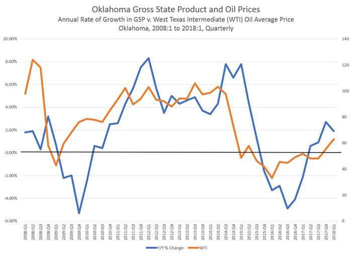 This graph illustrates the connection between Oklahoma's gross state product and the average price of crude oil.