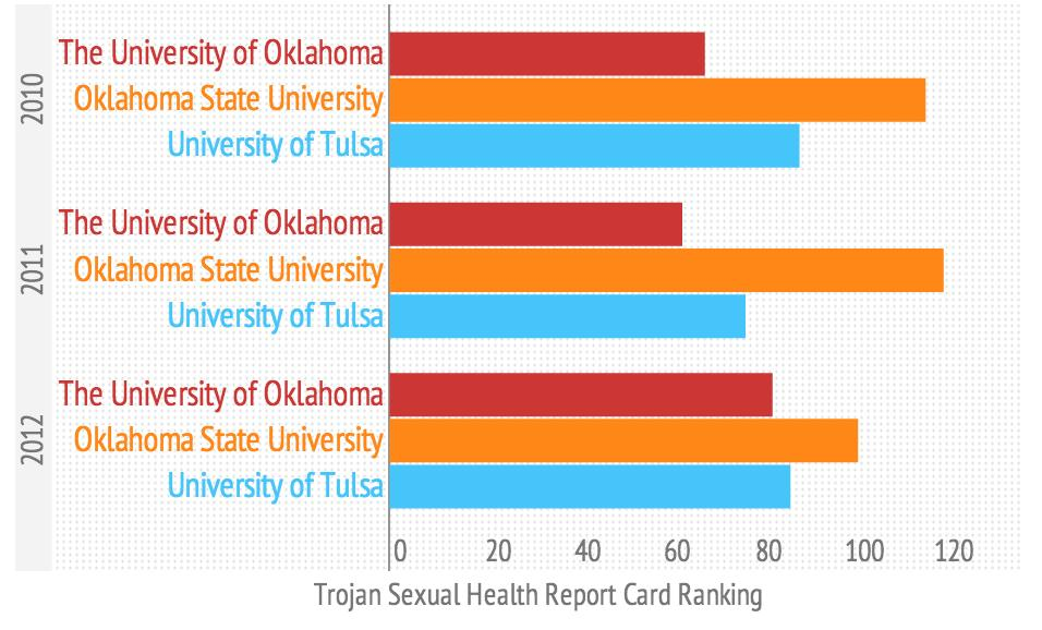 Does oklahoma require sexual education
