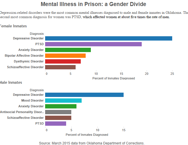 treatment of men versus women while incarcerated 158% of men, while in federal prisons the  mental health and treatment of inmates  (35% vs 53%)4 • women incarcerated in state prisons were more likely .
