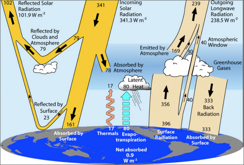 `Values next to incoming, outgoing, and reflected radiation arrows are for March 2000 to May 2004
