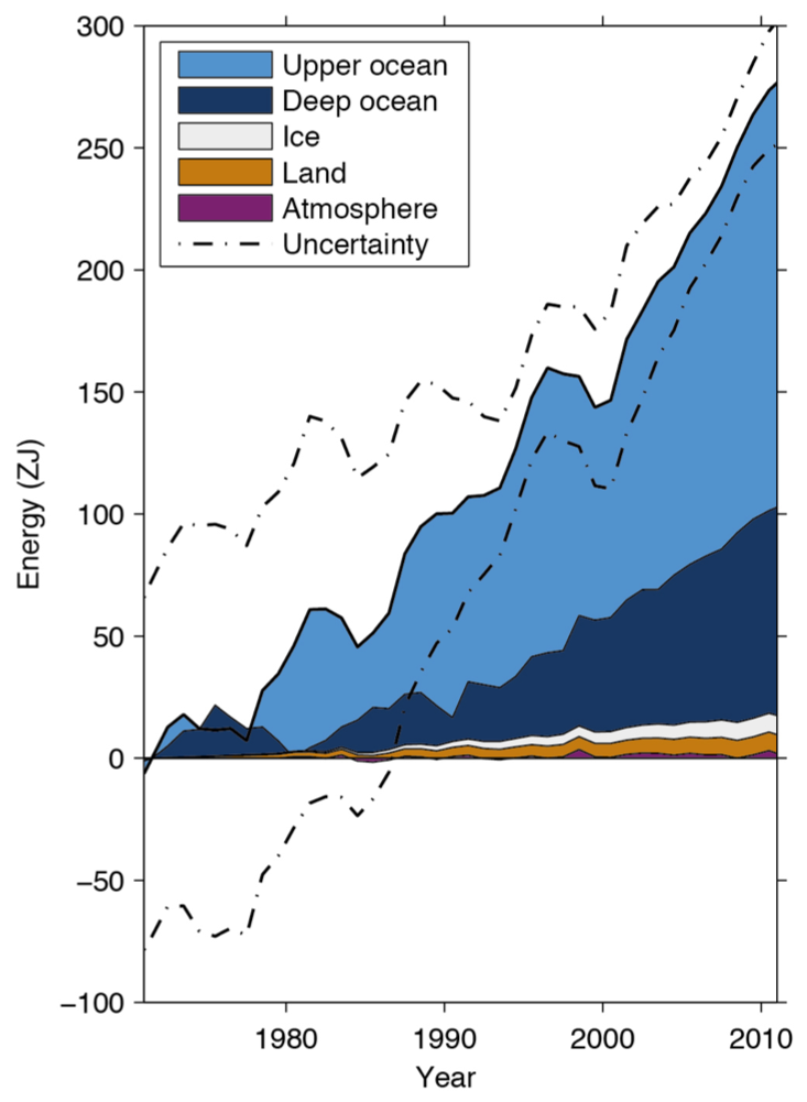 Oceanic depth temperature chart