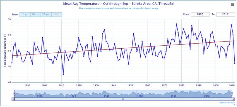 Mean temperature for Eureka, California
