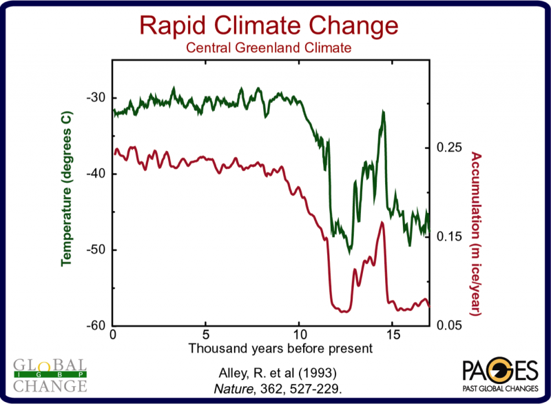 The termination of the Younger Dryas cold event some 11.6k years ago was an abrupt climatic shift. In this record, from Central Greenland, it is manifested as a warming of around 15 °C, accompanied by a doubling in annual precipitation volume, occurring i