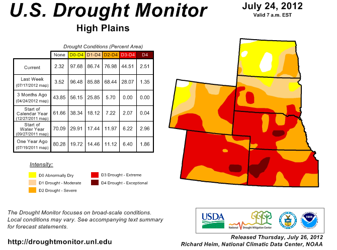 The latest drought  monitor report shows most of Nebraska is in a severe drought.