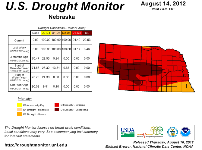 The new report from the National Drought Mitigation Center shows exceptional drought conditions expanded rapidly in Nebraska during the past week.