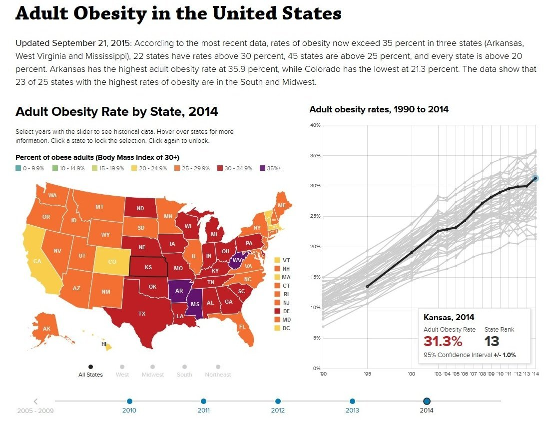 the health hazard of obesity in the united states Reducing obesity approximately 1 in 3 us adults and 1 in 6 children and adolescents are obese medicaid and the children's health insurance program (chip) can play a role in reducing the rate of obesity in the united states by improving access to health care services that support healthy weight.
