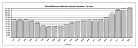 Monthly averages for Kansas food assistance recipients.