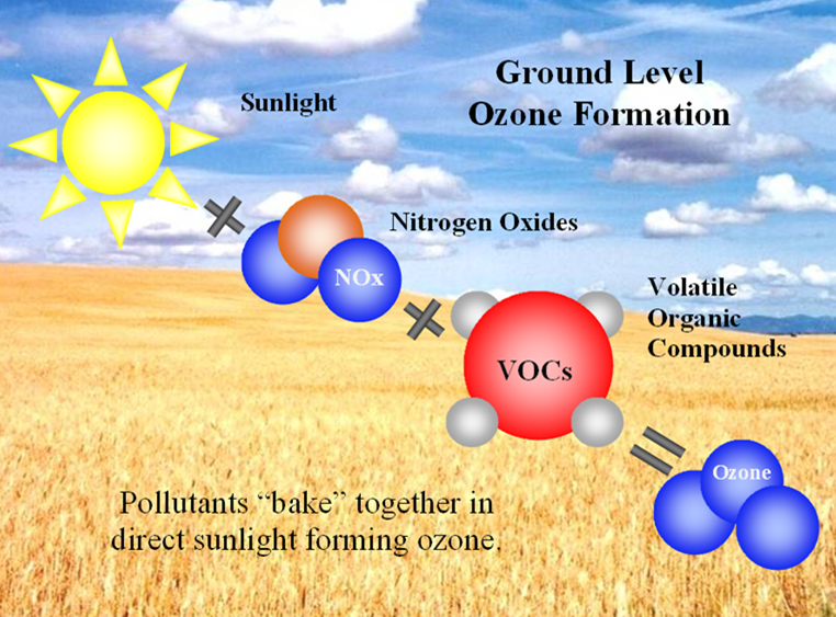 A graphic shows how ozone is formed at the ground level.