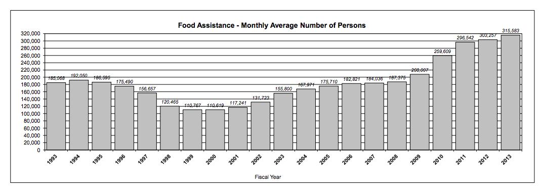 Kansas Below National Average For Food Stamp Use