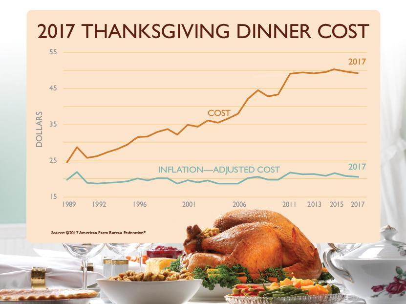 Colorado Springs woman puts average Thanksgiving meal price to the test