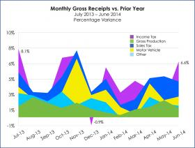 This chart shows the monthly gross receipts to the Office of the State Treasurer from July 2013 to June 2014.