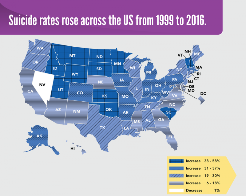 Across the study period, rates increased in nearly all states. Percentage increases in suicide rates ranged from just under 6 percent in Delaware to over 57 percent in North Dakota. Twenty-five states had suicide rate increases of more than 30 percent.