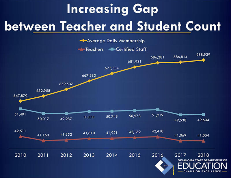 A graph showing the growth in the student population and decline in teacher population.