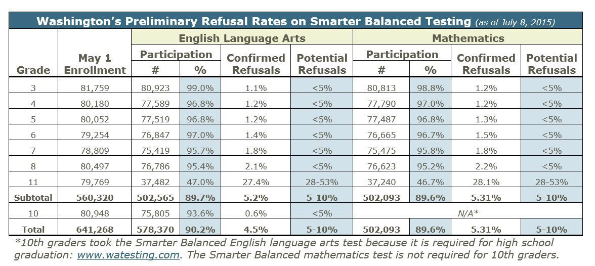 More Than Half Of State\'s 11th Graders Skipped Required Standardized ...